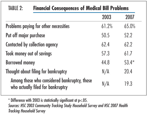 medical bill tracking