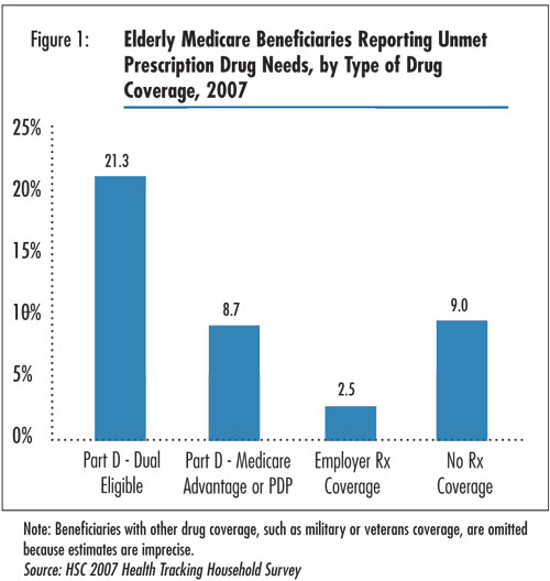 Figure 1 - Elderly Medicare Beneficiaries Reporting Unmet Prescription Drug Needs, by Type of Drug Coverage, 2007