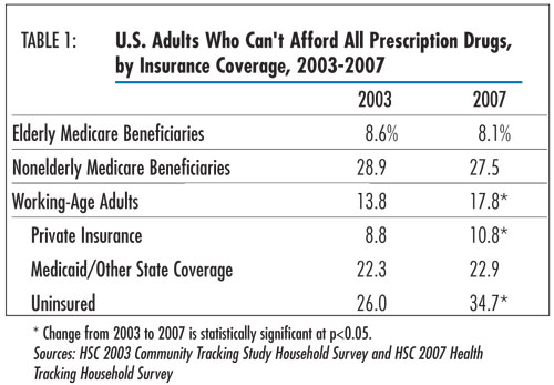 Table 1 - U.S. Adults Who Can't Afford All Prescription Drugs, by Insurance Coverage, 2003-2007