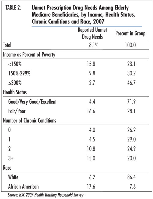 Table 2 - Unmet Prescription Drug Needs Among Elderly Medicare Beneficiaries, by Income, Health Status, Chronic Conditions and Race, 2007