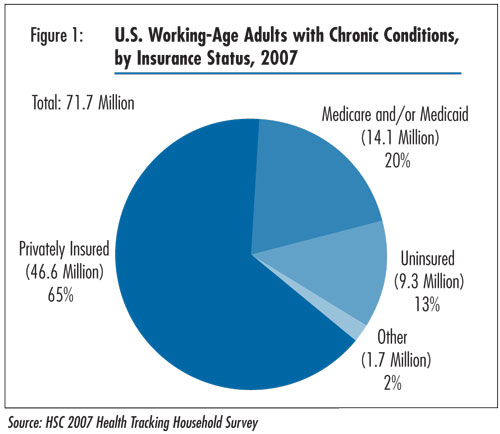 Figure 1 - U.S. Working-Age Adults with Conronic Conditions, by Insurance Status, 2007