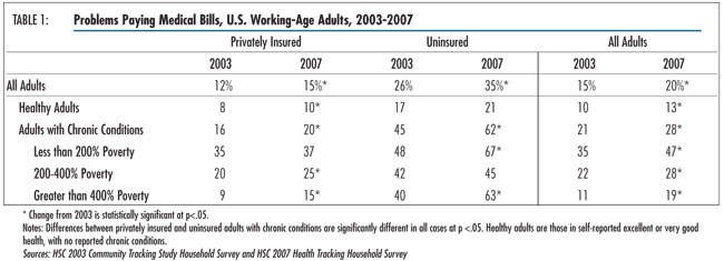 Table 1 - Problems Paying Medical Bills, U.S. Working-Age Adults, 2003-2007