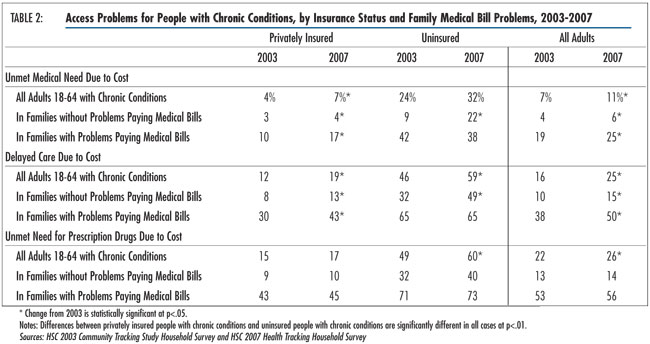 Table 2 - Access Problems for People with Chronic Conditions, by Insurance Status and Family Medical Bill Problems, 2003-2007