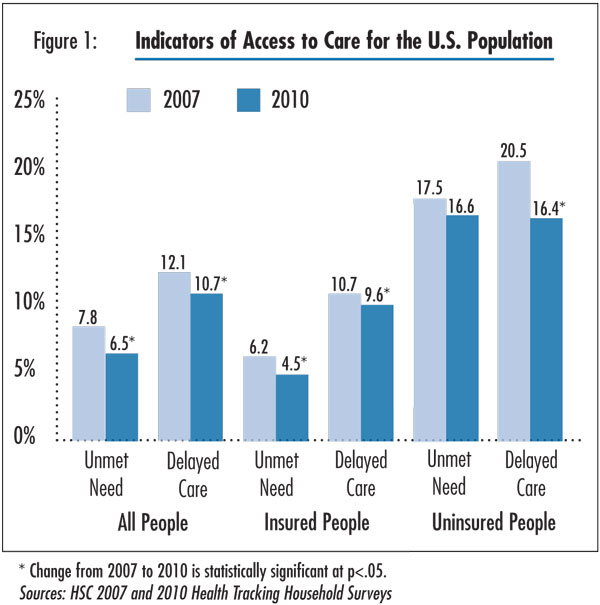 Figure 1 - Indicators of Access to Care for the U.S. Population