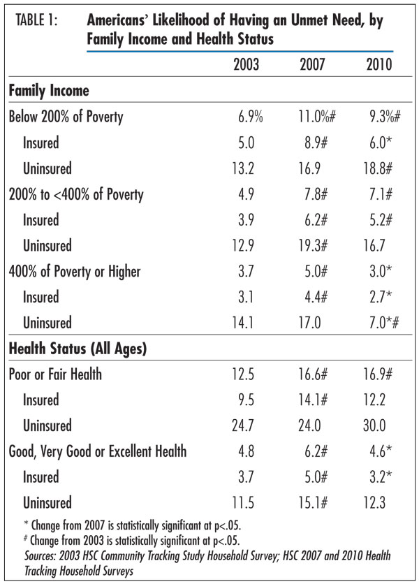 Table 1 - Americans&#146; Likelihood of Having an Unmet Need, by Family Income and Health Status