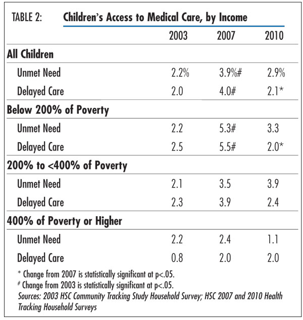 Table 2 - Children&#146;s Access to Medical Care, by Income
