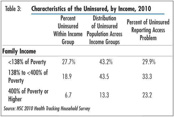 Table 3 - Characteristics of the Uninsured, by Income, 2010