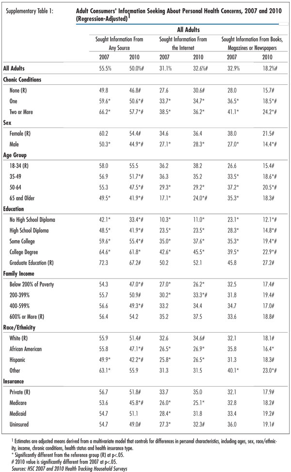 Supplementary Table 1 - Adult Consumers' Information Seeking About Personal Health Concerns, 2007-2010 (regression-Adjusted)