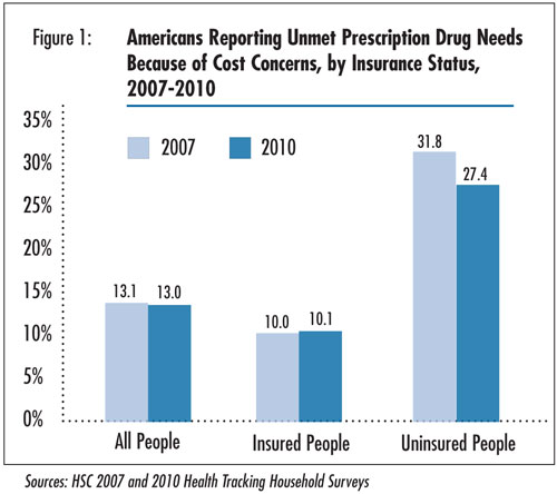 Figure 1 - Americans reporting Unmet Prescription Drug Needs Because of Cost Concerns, by Insurance Status, 2007-2010