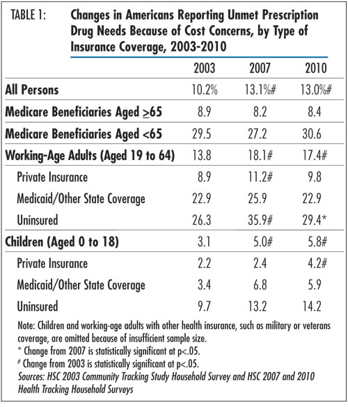 Table 1 - Changes in Americans Reporting Unmet Prescription Drug Needs Because of Cost Concerns, by Type of Insurance Coverage, 2003-2010