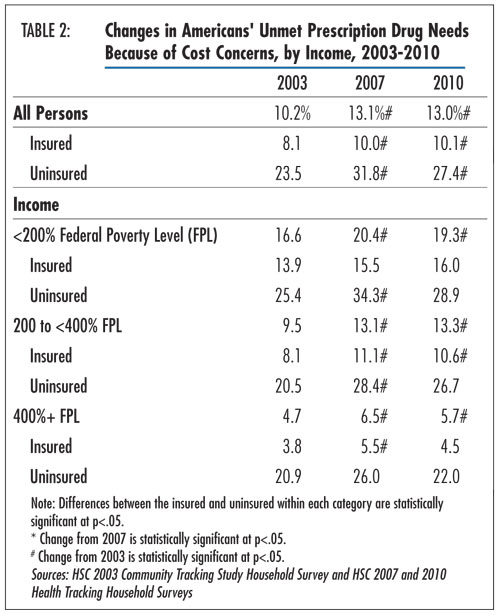 Table 2 - Changes in Americans' Unmet Prescription Drug Needs Because of Cost Concerns, by Income, 2003-2010