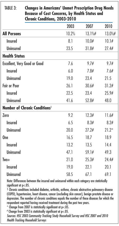 Table3 - Changes in Americans' Unmet Prescription Drug Needs Because of Cost Concerns, by Health Status and Chronic Conditions, 2003-2010