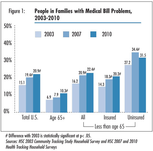Figure 1 - People in Families with Medical Bill Problems, 2003-2010