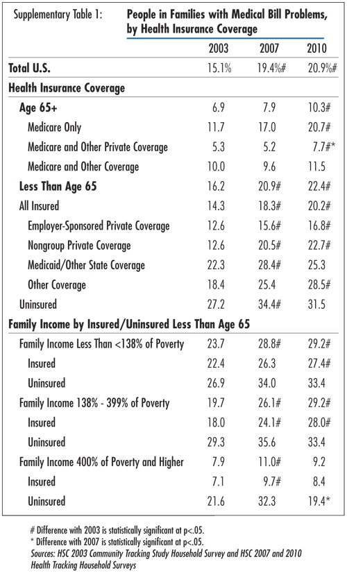 Supplementary Table 1 - People in Families with Medical Bill Problems, by Health Insurance Coverage