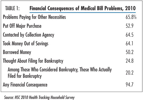 Table 1 - Financial Consequences of Medical Bill Problems, 2010