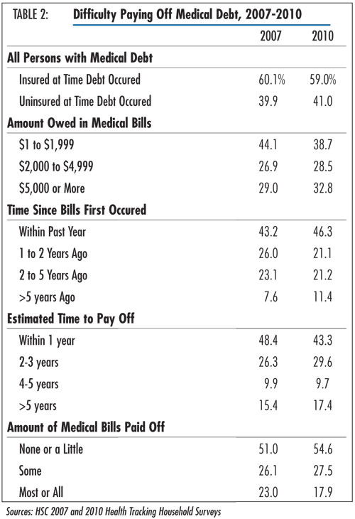 Table 2 - Difficulties Paying Off Medical Debts, 2007-2010