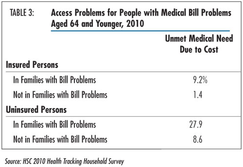 Table 3 - Access Problems for People with Medical Debt Problems Aged 64 and Younger, 2010
