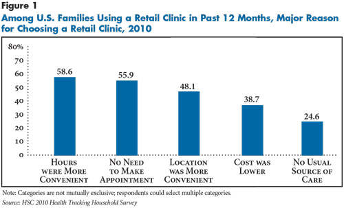 Convenience is the major reason for visiting retail clinics: CSHSC