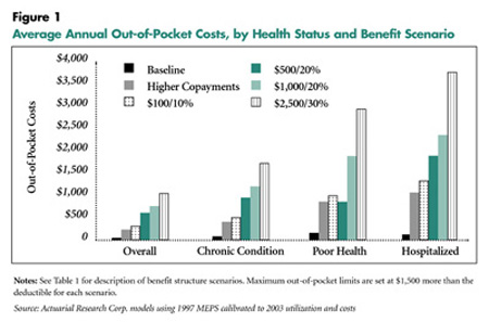 Average Out-of-Pocket Costs, by Health Status and Benefit Scenario