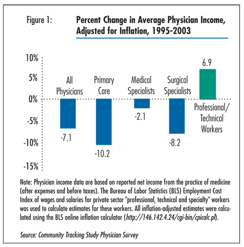 Figure 1 - Percent hange in Average Physician Income Adjusted for Inflation, 1995-2003