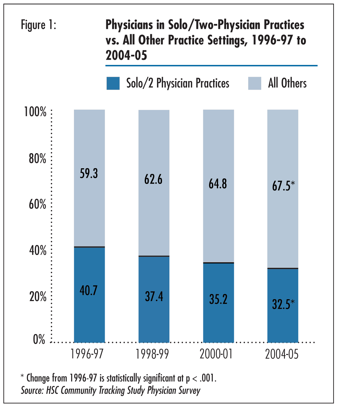 Figure 1 - Physicians in Solo/Two-Physican Practices vs. All Other Practice Settings, 1996-97 to 2004-05