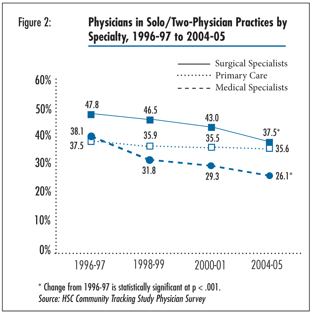 Figure 2 - Physicians in Solo/Two-Physician Practice by Specialty, 1996-97 to 2004-05