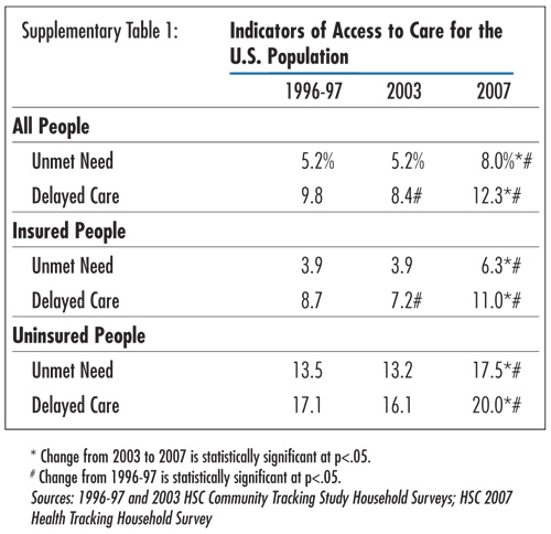 Supplementary Table 1 - Indicators of Access to Care for the U.S. Popuilation