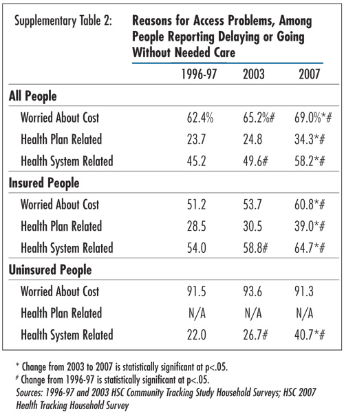 Supplementary Table 2 - Reasons for Access Problems, Among People Reporting Delaying or Going Without Needed Care