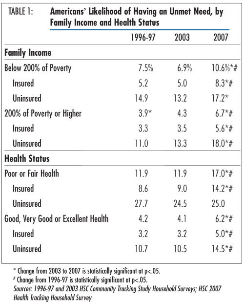 Table 1 - Americans' Likelihood of Having an Unmet Need, by Family Income and Health Status
