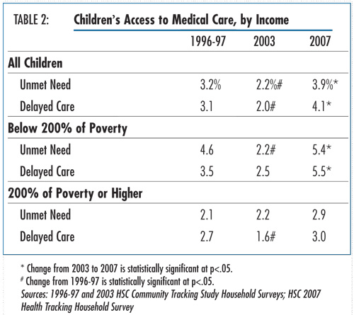 Table 2 - Children's Access to Medical Care, by Income